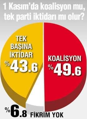 Seçmen En Yakın AK Parti'yi Gördü