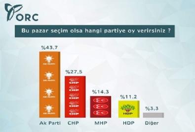 ORC'nin son seçim anketi