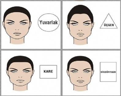 Yüz şekline göre karakter analizi