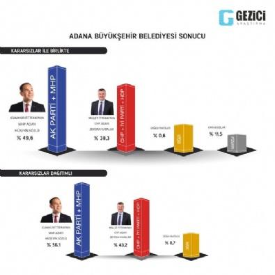 İyi Partinin Dava Açtığı Anket Sonuçları