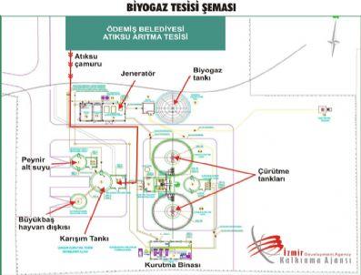 BİYOGAZ - Ödemiş 'Atıksu Arıtma Tesisi Çamuru İçin Biyogaz Tesisi Projesi' İhale Aşamasında