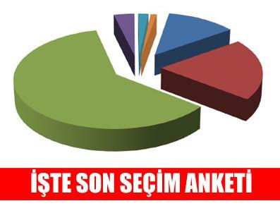 KANAL İSTANBUL - Seçime sayılı günler kala son anket