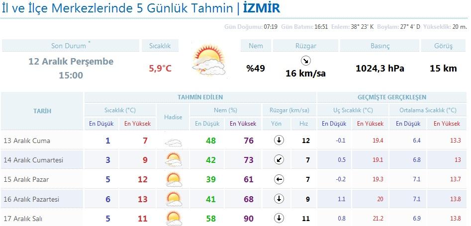 Izmir hava durumu http gundem bugun com tr izmir hava durumu haberi