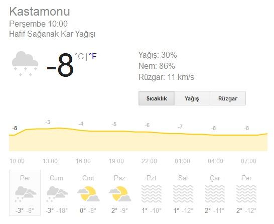 Kastamonu hava durumu 12 12 2013 hava raporu