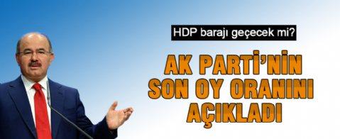 Hüseyin Çelik AK Parti'nin son oy oranını açıkladı