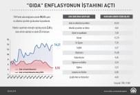 ENFLASYON SEPETİ - GRAFİKLİ - 'Gıda'Enflasyonun İştahını Açtı