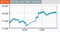 BORSA İSTANBUL - Borsa Günü Artıda Kapattı