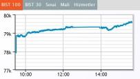 BORSA İSTANBUL - Borsa, 79 Bini Aştı