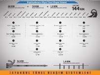 BOSTANCı - Kadir Topbaş Açıklaması 'Yerin Altından Yaklaşık 140 Kilometrelik Yeni Alternatif Bir Ulaşım Aksı Oluşturacağız'