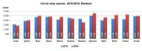 KONUT SATIŞLARI - Balıkesir'de Konut Satışları Arttı