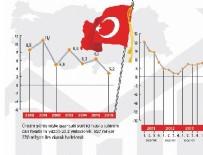 TÜKETİM HARCAMALARI - En büyüğü Türkiye