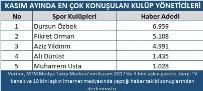TÜRKIYE SPOR YAZARLARı DERNEĞI - Kasım ayının şampiyonu Beşiktaş oldu