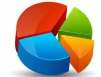 BAŞKAN ADAYI - AK Parti'nin oy oranı
