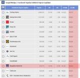 FACEBOOK - Kuşadası Ticaret Odası Sosyal Medya Ağı, Tanıtımda Rekorlar Kırıyor