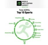 DOPING - WADA'dan ürküten 'doping' raporu