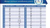 BENZERLIK - Kazakistan Latin Alfabesine Geçiyor