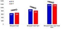 BİREYSEL KREDİ - Kredi Kartı Borçluları Kasım'da Azaldı
