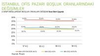 GAYRETTEPE - İstanbul'da Büyüyen Ofis Stoku, Rekabeti Kızıştırdı