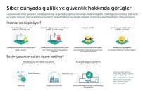 İSPANYA - Çevrimiçi Veriler Konusunda Güvensizlik Hakim