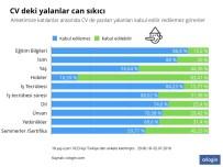 İŞ BAŞVURUSU - Çoğu CV Doğruyu Yansıtmıyor