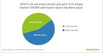KASKO - Türkiye'deki Hasarlı Araç Sayısı Artıyor