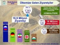 İNGILIZLER - Turizmde 11,5 Milyar Dolarlık Gelir