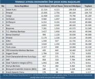 RECEP TAYYİP ERDOĞAN - Ekonomide Temmuz Ayı Hareketli Geçti