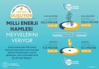 ENERJİ VERİMLİLİĞİ - Enerjide Millileşme Devam Ediyor