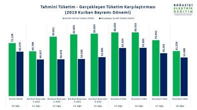 İstanbul Avrupa Yakası'nda 9 Günlük Tatilde Elektrik Tüketimi Yüzde 27 Düştü
