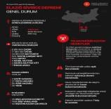 BAZ İSTASYONLARI - Cumhurbaşkanlığından Elazığ'daki Depreme İlişkin Genel Durum Bilgilendirmesi