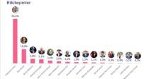 Ulaştırma ve Altyapı Bakanı - Sosyal Medyada En Çok Etkileşim Alan Süleyman Soylu Oldu