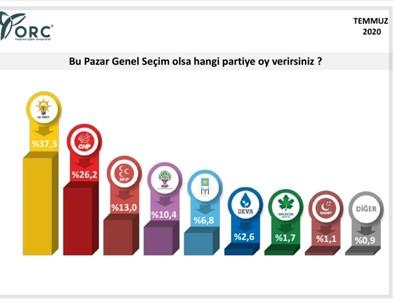 ORC'nin genel seçim anketi