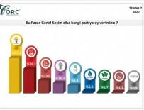 ERKEN SEÇİM - ORC'nin genel seçim anketi