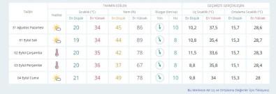 Bursa İçin 2 Gün Üst Üste Sıcaklık Uyarısı