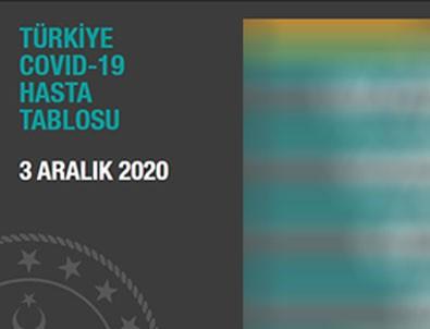 Türkiye'nin 3 Aralık koronavirüs tablosu açıklandı!