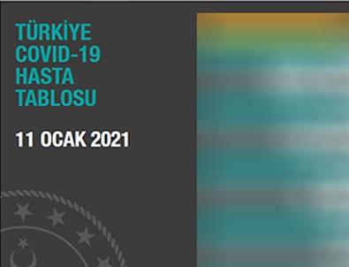 Türkiye'nin koronavirüs bilançosu açıklandı!