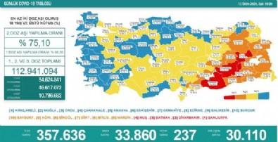 12 Ekim koronavirüs verileri açıklandı! İşte Kovid-19 hasta, vaka ve vefat sayılarında son durum