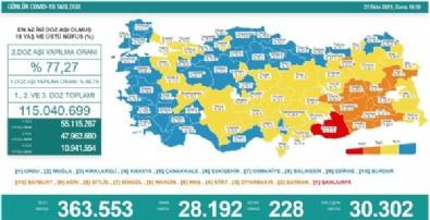 22 Ekim koronavirüs verileri açıklandı! İşte Kovid-19 hasta, vaka ve vefat sayılarında son durum... Haberi
