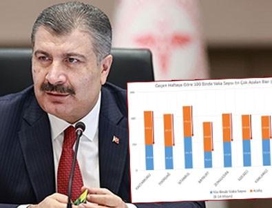 Fahrettin Koca vaka sayısı azalan illeri açıkladı