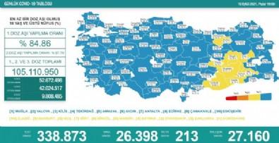 19 Eylül Koronavirüs Verileri Açıklandı! 213 Vefat!
